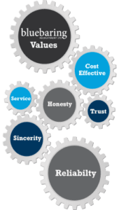 Industrial Construction Recruitment Core Values